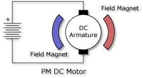 Untitled for Surplus permanent magnet dc motors